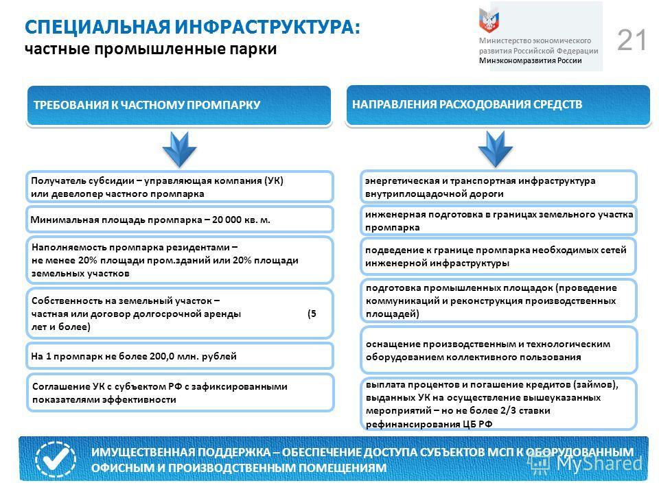 21 СПЕЦИАЛЬНАЯ ИНФРАСТРУКТУРА: частные промышленные парки Министерство экономического развития Российской Федерации Минэкономразвития России прочие расходы ИМУЩЕСТВЕННАЯ ПОДДЕРЖКА – ОБЕСПЕЧЕНИЕ ДОСТУПА СУБЪЕКТОВ МСП К ОБОРУДОВАННЫМ ОФИСНЫМ И ПРОИЗВОД