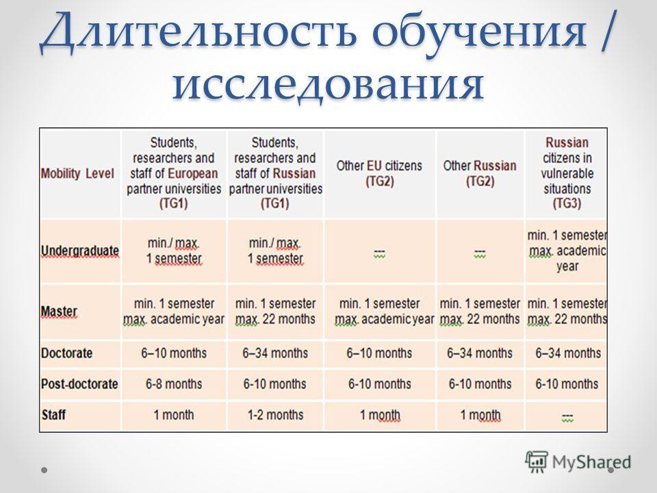 Длительность обучения / исследования