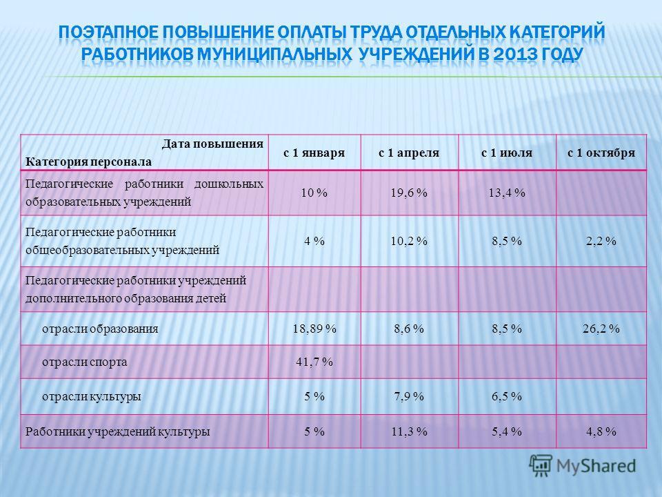 Дата повышения Категория персонала с 1 январяс 1 апреляс 1 июляс 1 октября Педагогические работники дошкольных образовательных учреждений 10 %19,6 %13,4 % Педагогические работники общеобразовательных учреждений 4 %10,2 %8,5 %2,2 % Педагогические рабо