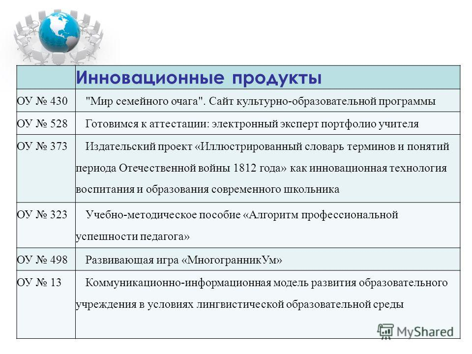 Инновационные продукты ОУ 430