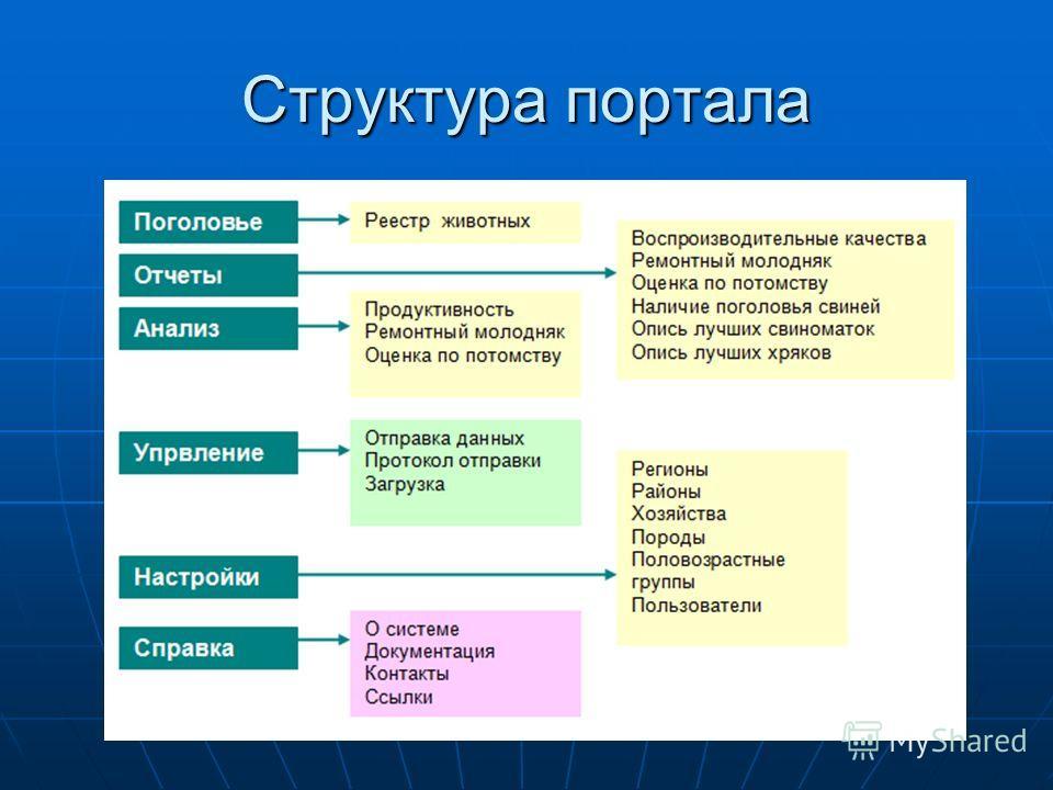 Структура портала
