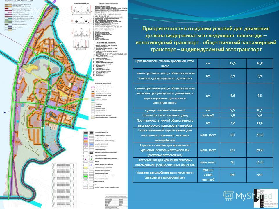 Приоритетность в создании условий для движения должна выдерживаться следующая: пешеходы – велосипедный транспорт - общественный пассажирский транспорт – индивидуальный автотранспорт Протяженность улично-дорожной сети, всего км15,516,8 - магистральные