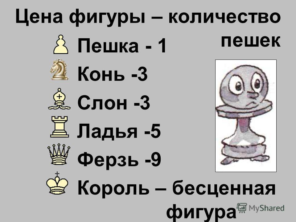 Цена фигуры – количество пешек Пешка - 1 Конь -3 Слон -3 Ладья -5 Ферзь -9 Король – бесценная фигура