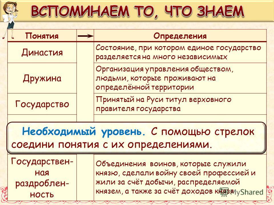 ПонятияОпределения Династия Состояние, при котором единое государство разделяется на много независимых Дружина Организация управления обществом, людьми, которые проживают на определённой территории Государство Принятый на Руси титул верховного правит