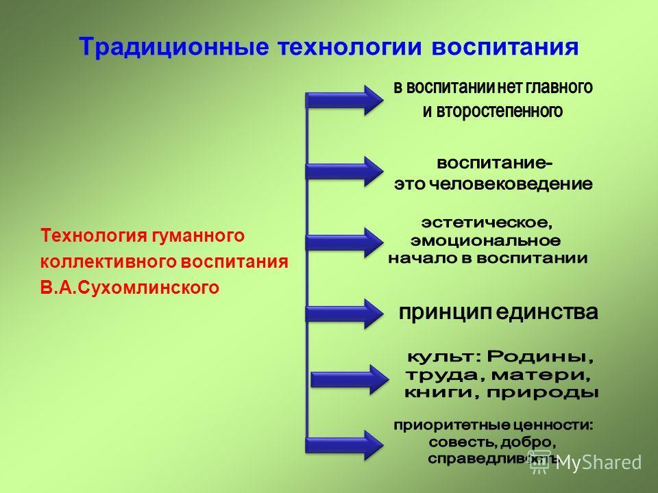 Традиционные технологии воспитания Технология гуманного коллективного воспитания В.А.Сухомлинского