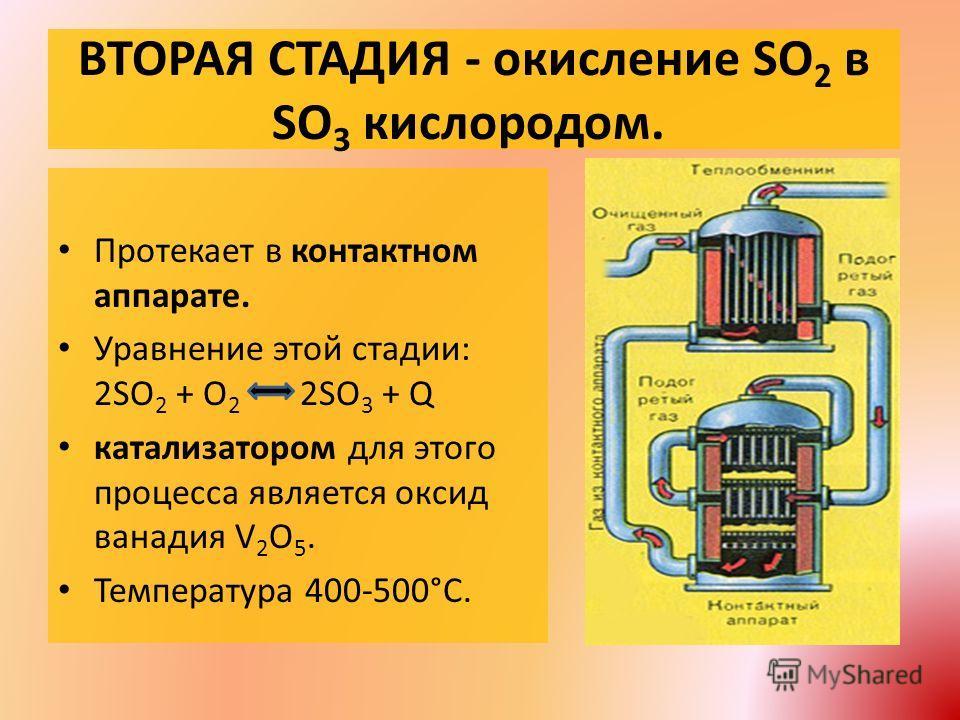 ВТОРАЯ СТАДИЯ - окисление SO 2 в SO 3 кислородом. Протекает в контактном аппарате. Уравнение этой стадии: 2SO 2 + O 2 2SO 3 + Q катализатором для этого процесса является оксид ванадия V 2 O 5. Температура 400-500°С.