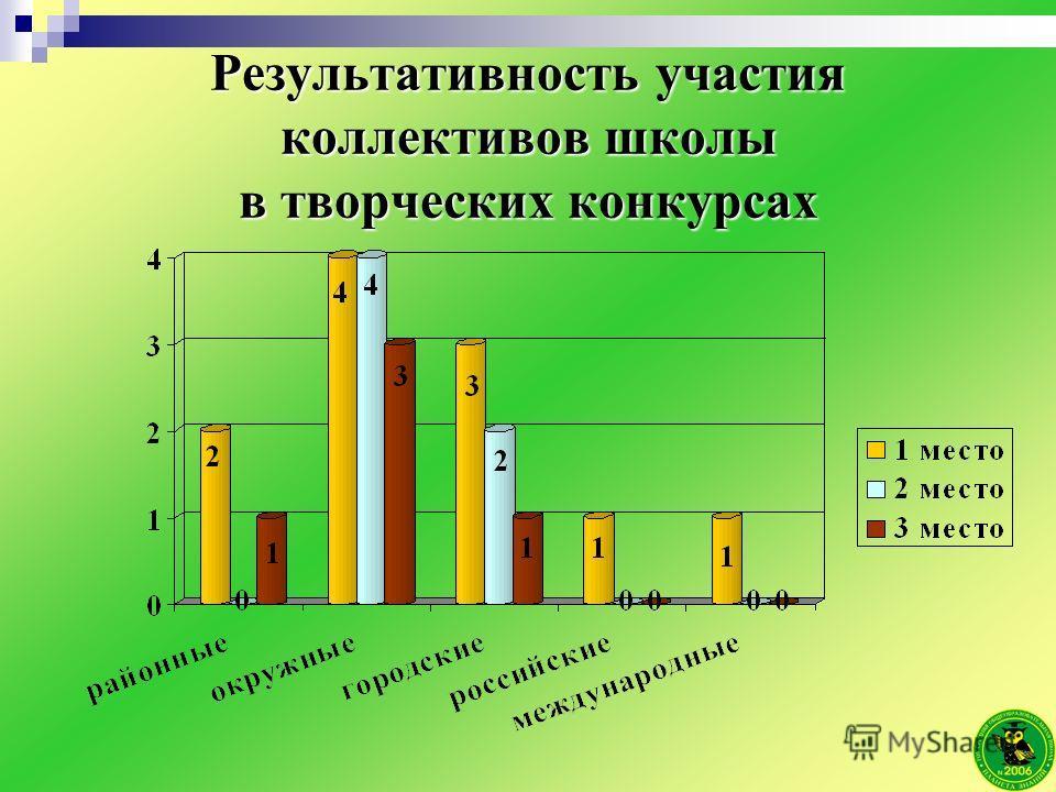 Результативность участия коллективов школы в творческих конкурсах