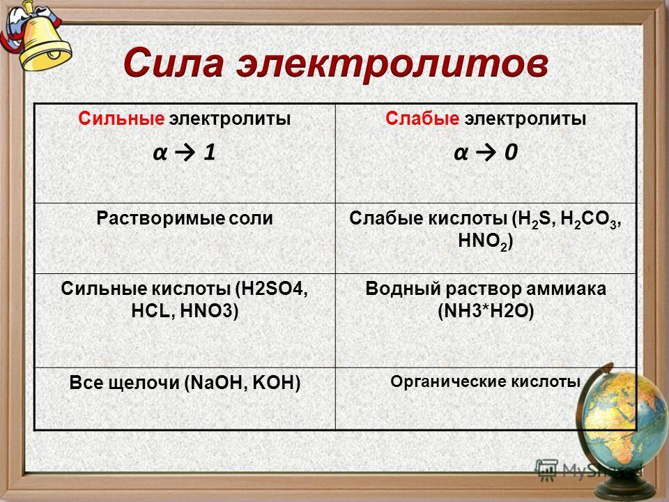 Сильные электролиты α 1 Слабые электролиты α 0 Растворимые солиСлабые кислоты (H 2 S, H 2 CO 3, HNO 2 ) Сильные кислоты (H2SO4, HCL, HNO3) Водный раствор аммиака (NH3*H2O) Все щелочи (NaOH, KOH) Органические кислоты