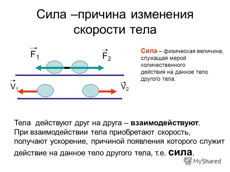 Сила –причина изменения скорости тела F1F1 F2F2 V1V1 V2V2 Тела действуют друг на друга – взаимодействуют. При взаимодействии тела приобретают скорость, получают ускорение, причиной появления которого служит действие на данное тело другого тела, т.е.