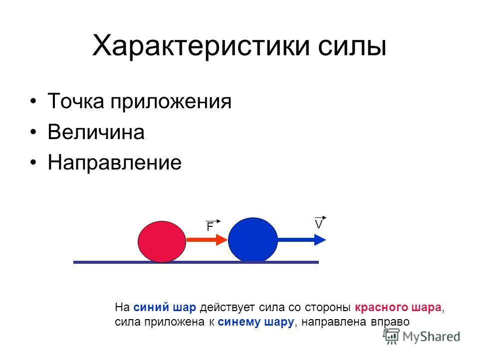 Характеристики силы Точка приложения Величина Направление F V На синий шар действует сила со стороны красного шара, сила приложена к синему шару, направлена вправо