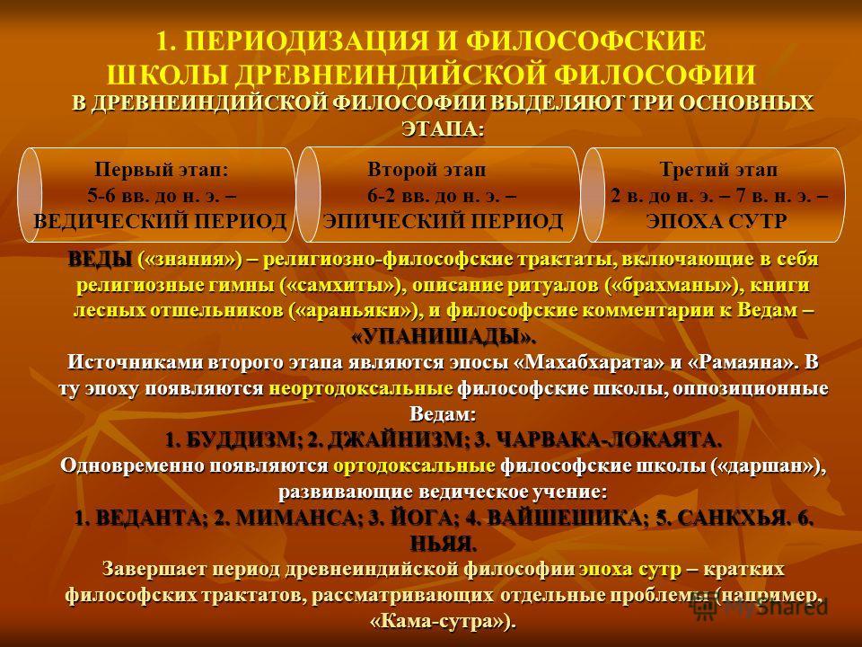 В ДРЕВНЕИНДИЙСКОЙ ФИЛОСОФИИ ВЫДЕЛЯЮТ ТРИ ОСНОВНЫХ ЭТАПА: ВЕДЫ («знания») – религиозно-философские трактаты, включающие в себя религиозные гимны («самхиты»), описание ритуалов («брахманы»), книги лесных отшельников («араньяки»), и философские коммента