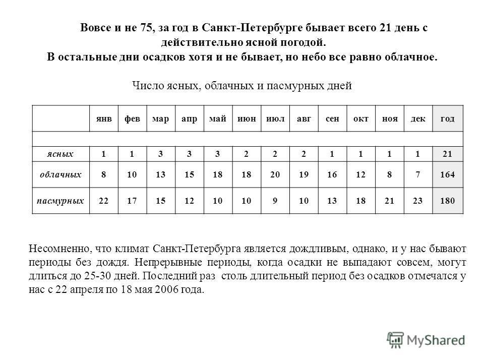 Вовсе и не 75, за год в Санкт-Петербурге бывает всего 21 день с действительно ясной погодой. В остальные дни осадков хотя и не бывает, но небо все равно облачное. Число ясных, облачных и пасмурных дней янвфевмарапрмайиюниюлавгсеноктноядекгод ясных113