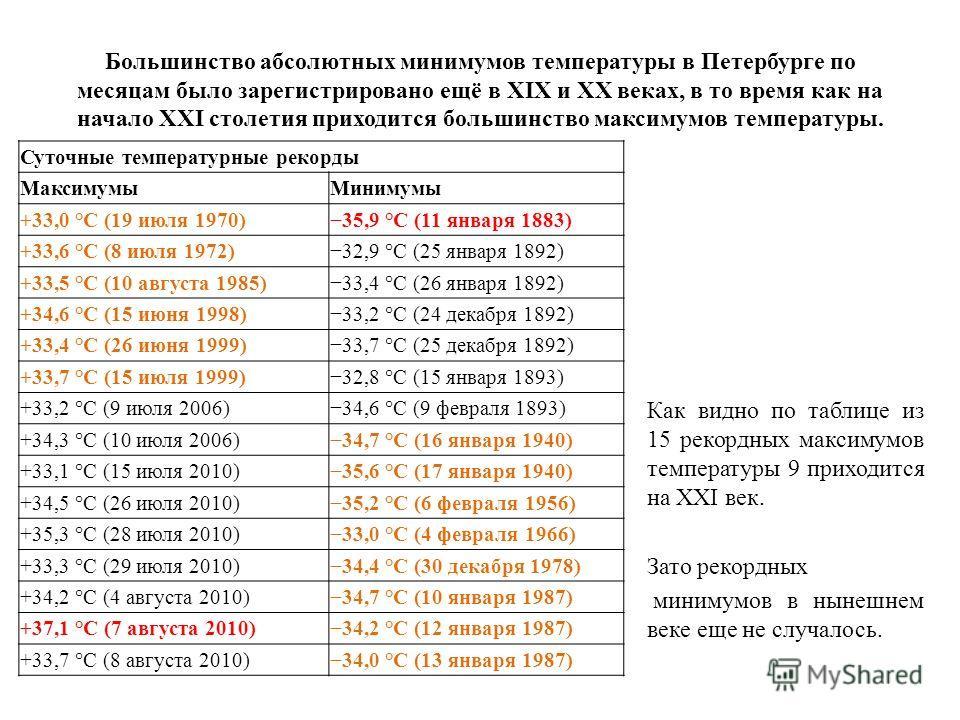 Большинство абсолютных минимумов температуры в Петербурге по месяцам было зарегистрировано ещё в XIX и XX веках, в то время как на начало XXI столетия приходится большинство максимумов температуры. Как видно по таблице из 15 рекордных максимумов темп