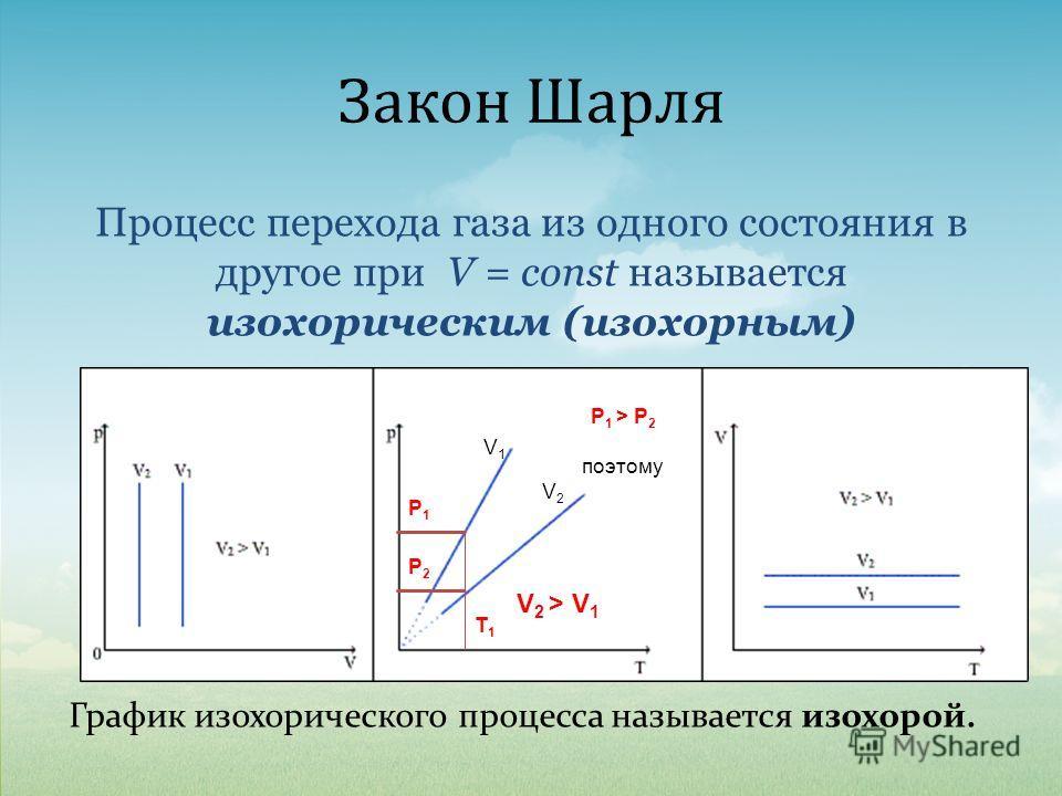 Закон Шарля График изохорического процесса называется изохорой. Процесс перехода газа из одного состояния в другое при V = const называется изохорическим (изохорным) V1V1 V2V2 Т1Т1 Р1Р1 Р2Р2 Р 1 > Р 2 поэтому V 2 > V 1