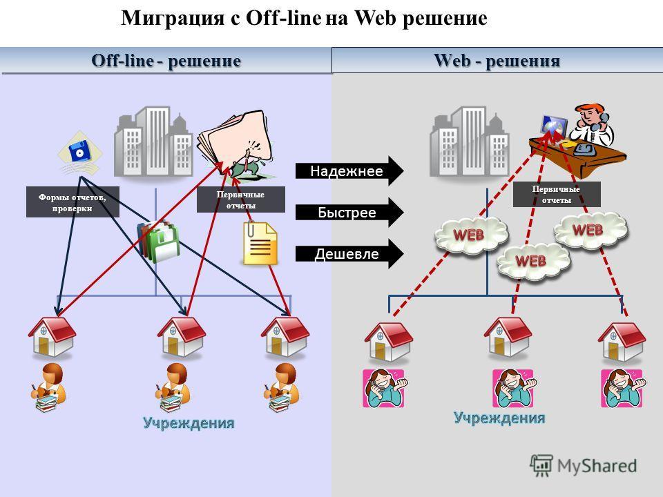 Off-line - решение Web - решения Формы отчетов, проверки Первичные отчеты Миграция с Оff-line на Web решение Надежнее Дешевле Быстрее