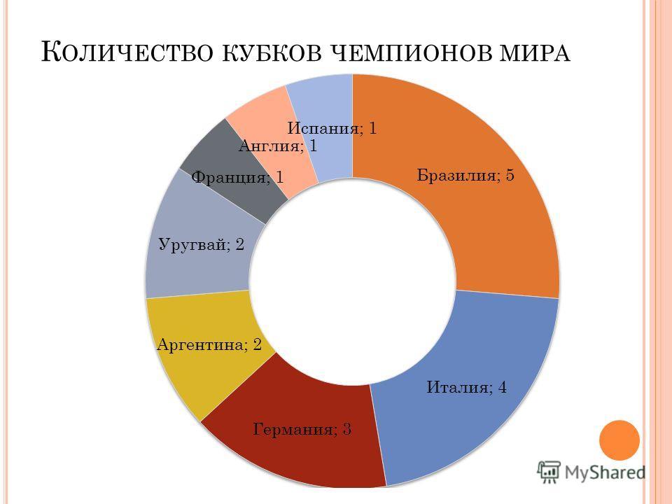 К ОЛИЧЕСТВО КУБКОВ ЧЕМПИОНОВ МИРА