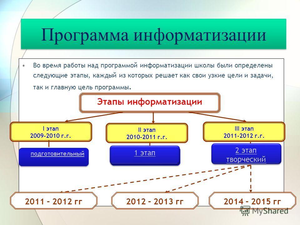 Программа информатизации Во время работы над программой информатизации школы были определены следующие этапы, каждый из которых решает как свои узкие цели и задачи, так и главную цель программы. подготовительный Этапы информатизации III этап 2011-201