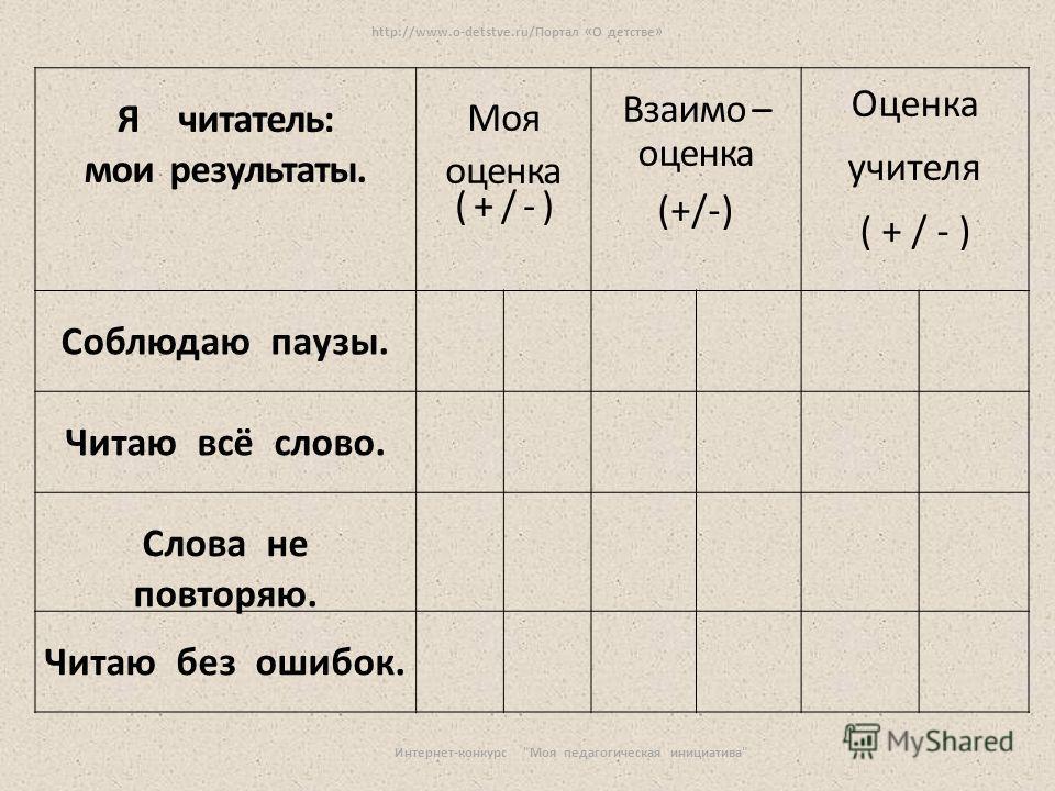 Я читатель: мои результаты. Моя оценка ( + / - ) Взаимо – оценка (+/-) Оценка учителя ( + / - ) Соблюдаю паузы. Читаю всё слово. Слова не повторяю. Читаю без ошибок. http://www.o-detstve.ru/Портал «О детстве» Интернет-конкурс