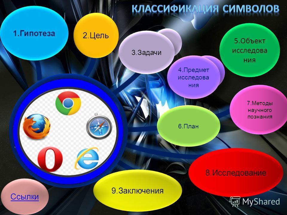7.Методы научного познания 7.Методы научного познания 9.Заключения 6.План 1.Гипотеза 3.Задачи 5.Объект исследова ния 5.Объект исследова ния 8.Исследование 4.Предмет исследова ния 4.Предмет исследова ния 2.Цель Ссылки