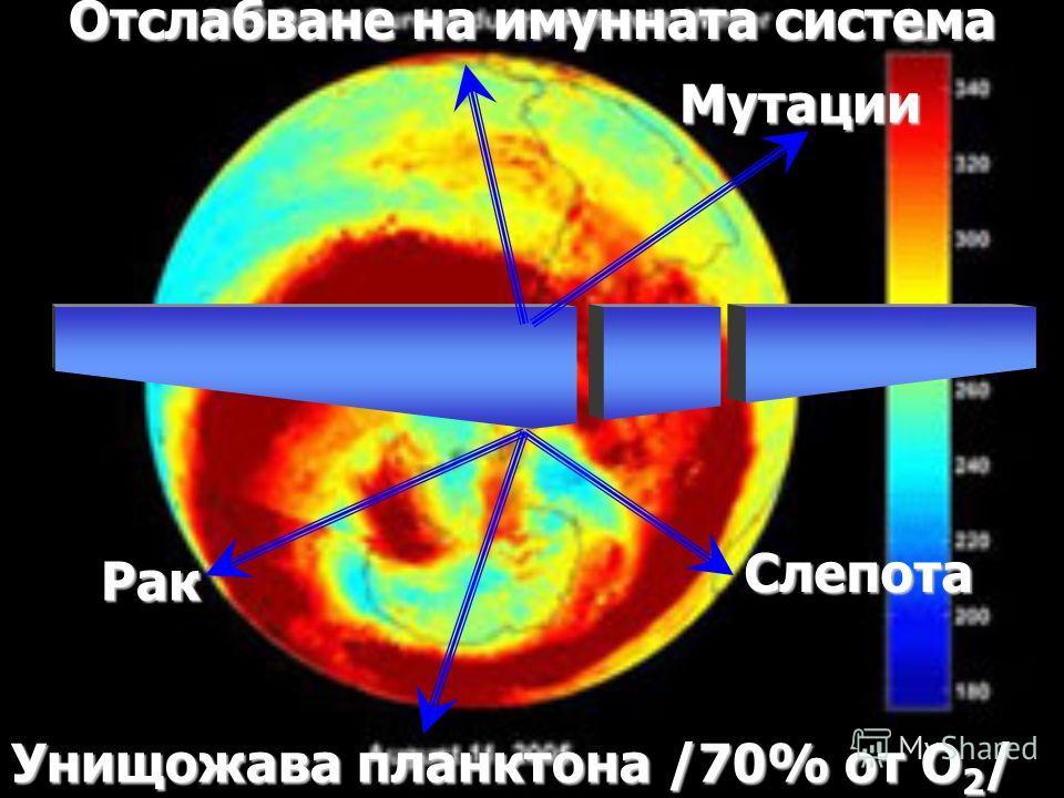Отслабване на имунната система Унищожава планктона /70% от О 2 / Рак Слепота Мутации