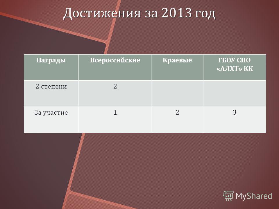 Достижения за 2013 год НаградыВсероссийскиеКраевые ГБОУ СПО « АЛХТ » КК 2 степени 2 За участие 123