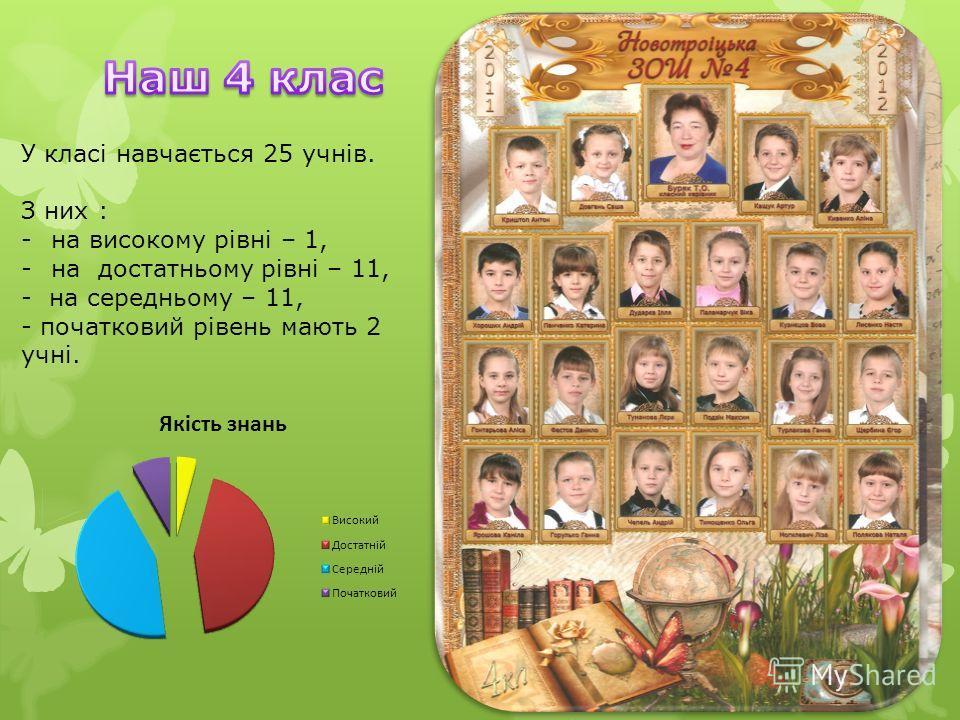 У класі навчається 25 учнів. З них : -на високому рівні – 1, -на достатньому рівні – 11, - на середньому – 11, - початковий рівень мають 2 учні.