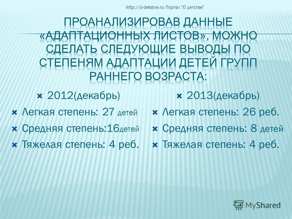 2012(декабрь) Легкая степень: 27 детей Средняя степень:16 детей Тяжелая степень: 4 реб. 2013(декабрь) Легкая степень: 26 реб. Средняя степень: 8 детей Тяжелая степень: 4 реб. http://o-detstve.ru Портал О детстве
