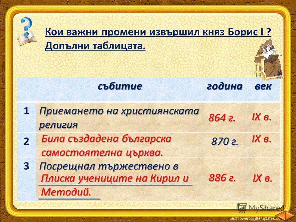 Кои важни промени извършил княз Борис І ? Допълни таблицата.събитиегодинавек 1 Приемането на християнската религия 2 870 г. 3 Посрещнал тържествено в ______________________________________ Била създадена българска самостоятелна църква. 864 г. ІХ в. І