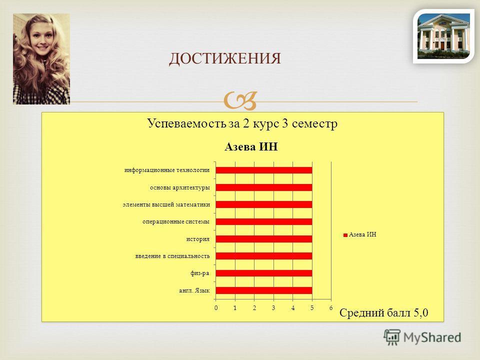 Успеваемость за 2 курс 3 семестр ДОСТИЖЕНИЯ Средний балл 5,0