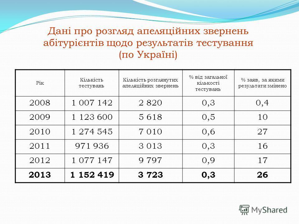 Дані про розгляд апеляційних звернень абітурієнтів щодо результатів тестування (по Україні) Рік Кількість тестувань Кількість розглянутих апеляційних звернень % від загальної кількості тестувань % заяв, за якими результати змінено 20081 007 1422 8200