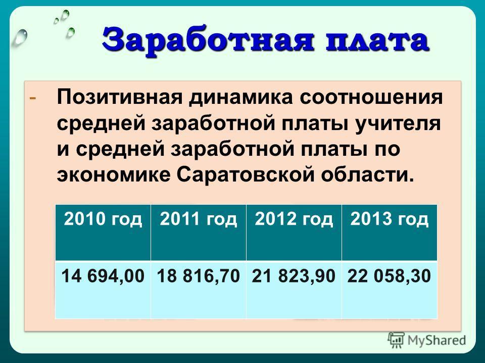 Заработная плата Заработная плата -Позитивная динамика соотношения средней заработной платы учителя и средней заработной платы по экономике Саратовской области. 2010 год2011 год2012 год2013 год 14 694,0018 816,7021 823,9022 058,30
