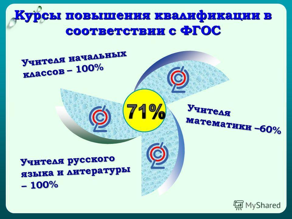 Курсы повышения квалификации в соответствии с ФГОС Учителя начальных классов – 100% Учителя математики –60% Учителя русского языка и литературы – 100%