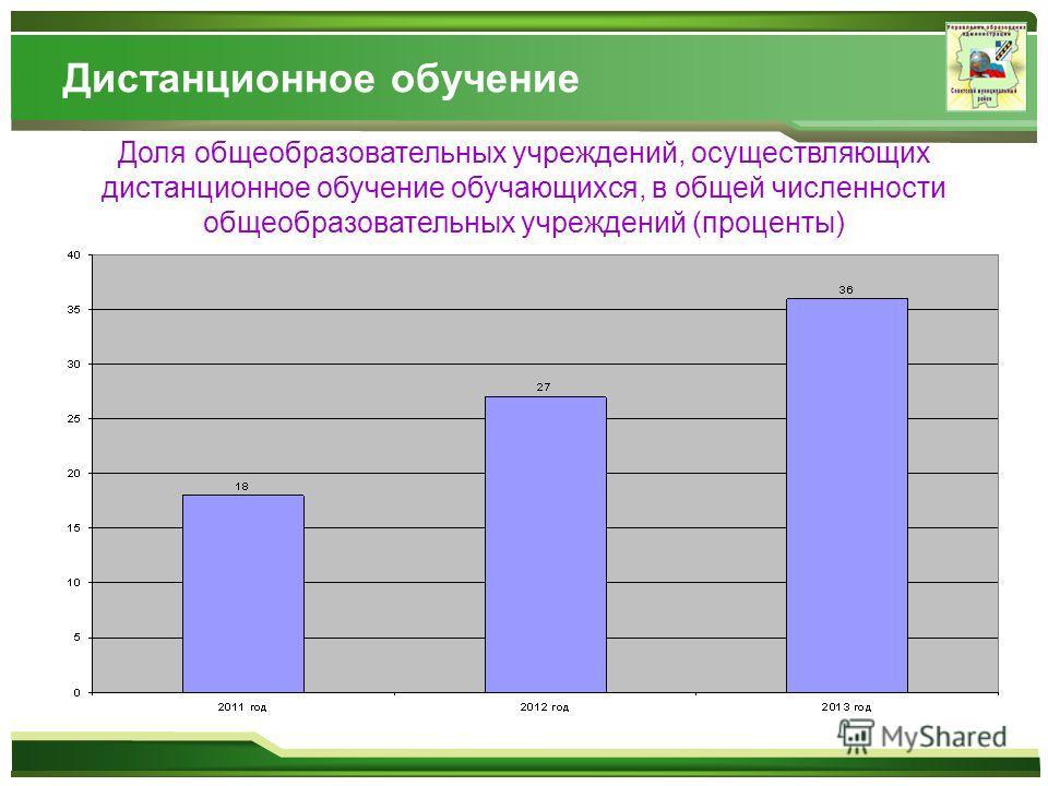 Дистанционное обучение Доля общеобразовательных учреждений, осуществляющих дистанционное обучение обучающихся, в общей численности общеобразовательных учреждений (проценты)