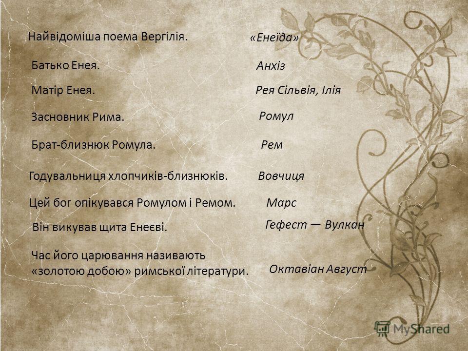 Октавіан Август Найвідоміша поема Вергілія. «Енеїда» Батько Енея. Анхіз Матір Енея.Рея Сільвія, Ілія Засновник Рима. Ромул Брат-близнюк Ромула. Рем Годувальниця хлопчиків-близнюків.Вовчиця Цей бог опікувався Ромулом і Ремом. Марс Він викував щита Ене