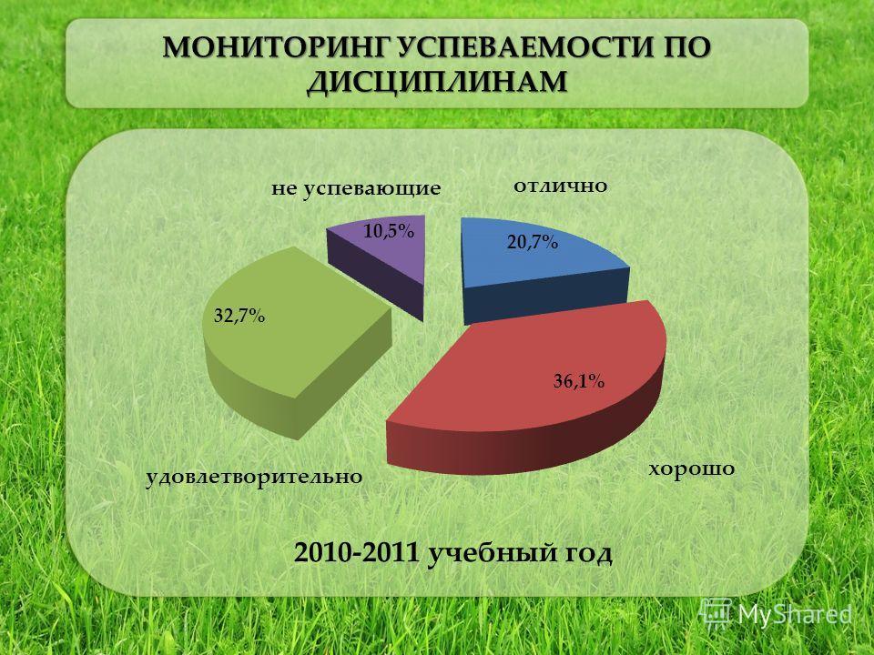 МОНИТОРИНГ УСПЕВАЕМОСТИ ПО ДИСЦИПЛИНАМ 2010-2011 учебный год хорошо отлично удовлетворительно не успевающие