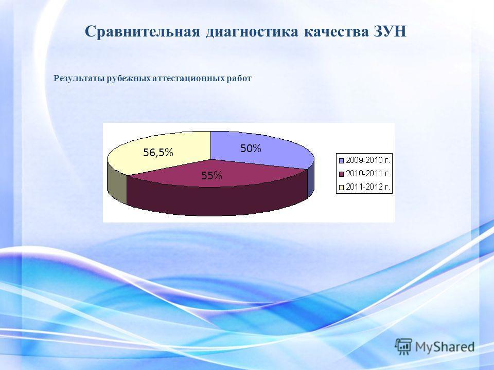 Сравнительная диагностика качества ЗУН 56,5% 50% 55% Результаты рубежных аттестационных работ