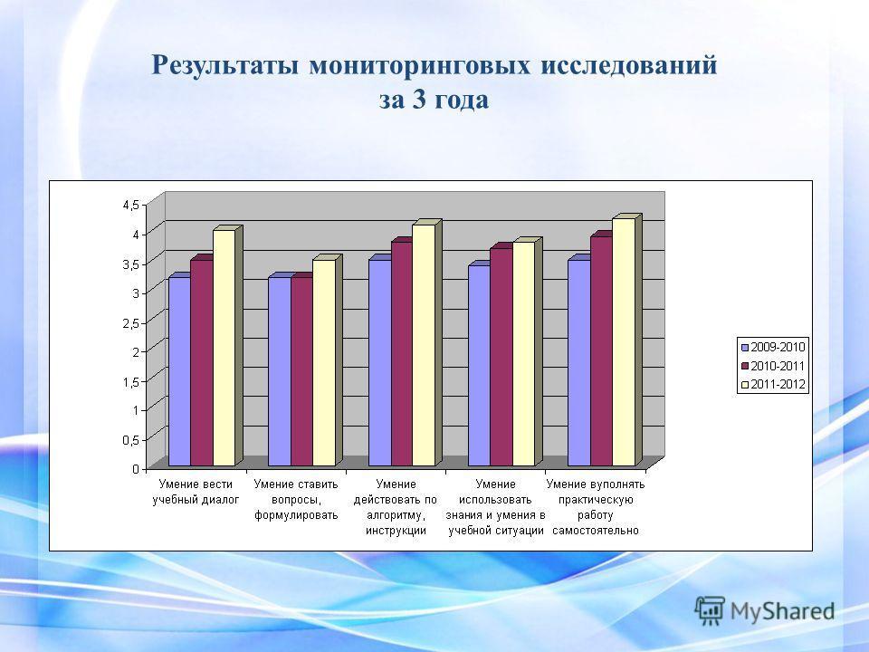 Результаты мониторинговых исследований за 3 года