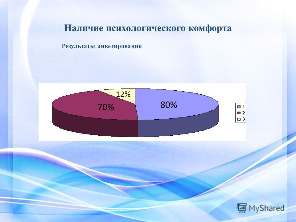 Наличие психологического комфорта 80% 70% 12% Результаты анкетирования