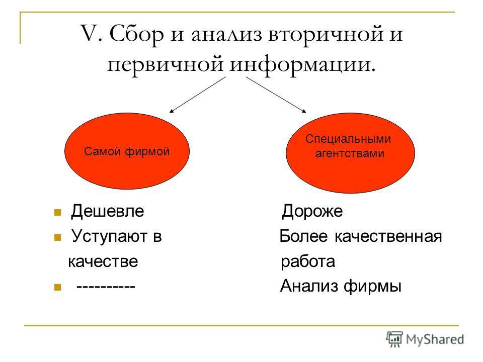 V. Сбор и анализ вторичной и первичной информации. Дешевле Дороже Уступают в Более качественная качестве работа ---------- Анализ фирмы Самой фирмой Специальными агентствами