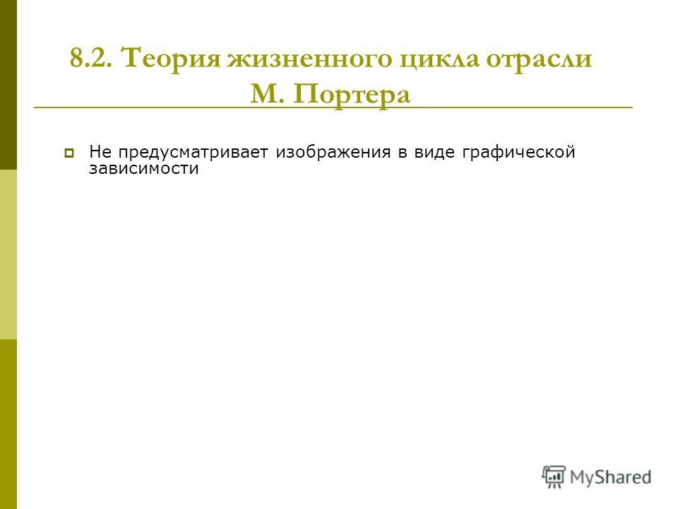 8.2. Теория жизненного цикла отрасли М. Портера Не предусматривает изображения в виде графической зависимости