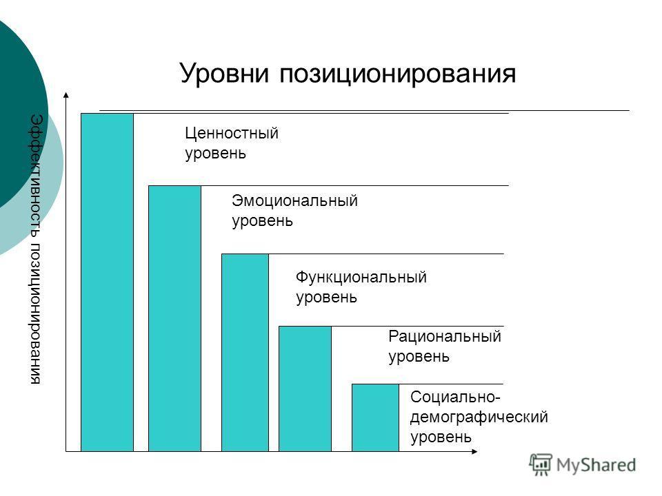 Уровни позиционирования Эффективность позиционирования Социально- демографический уровень Рациональный уровень Функциональный уровень Эмоциональный уровень Ценностный уровень