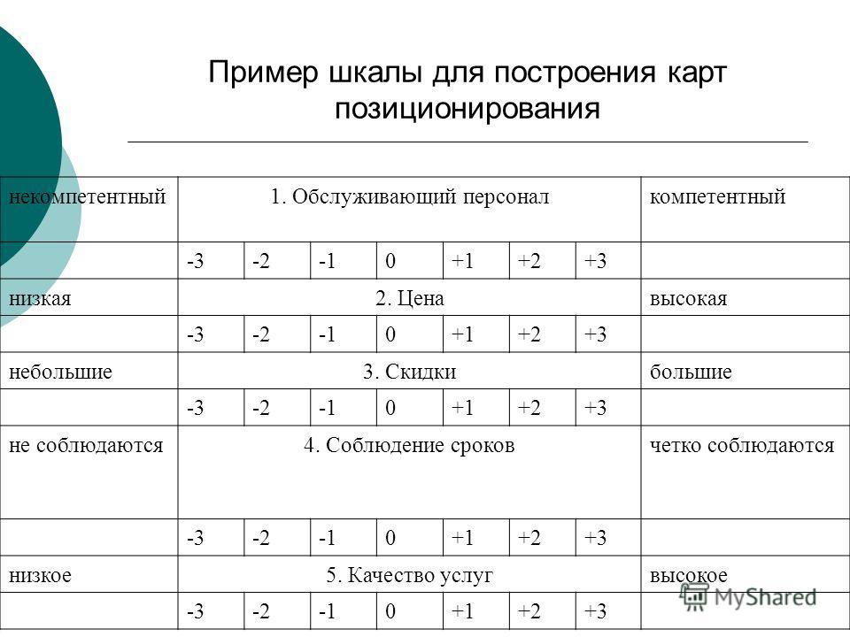 Пример шкалы для построения карт позиционирования некомпетентный1. Обслуживающий персоналкомпетентный -3-20+1+2+3 низкая2. Ценавысокая -3-20+1+2+3 небольшие3. Скидкибольшие -3-20+1+2+3 не соблюдаются4. Соблюдение сроковчетко соблюдаются -3-20+1+2+3 н