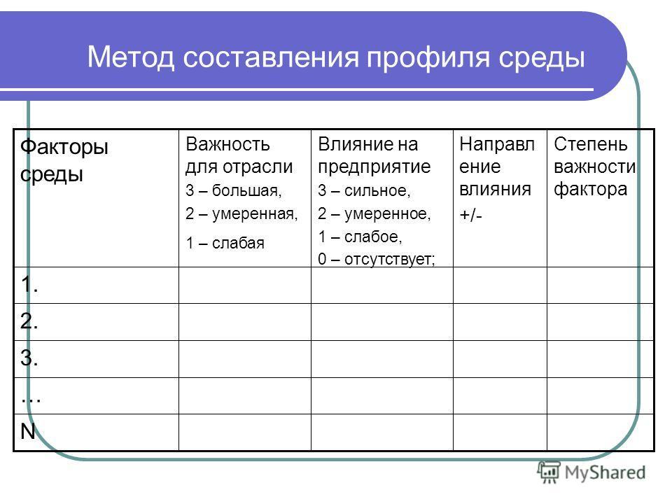 Метод составления профиля среды N … 3. 2. 1. Степень важности фактора Направл ение влияния +/- Влияние на предприятие 3 – сильное, 2 – умеренное, 1 – слабое, 0 – отсутствует; Важность для отрасли 3 – большая, 2 – умеренная, 1 – слабая Факторы среды