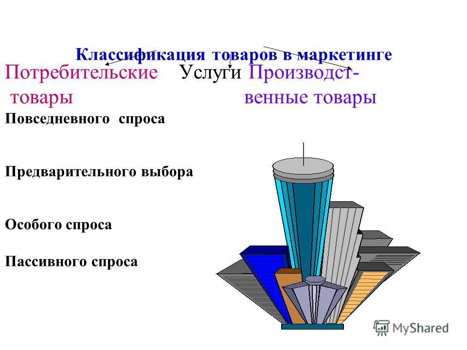 Классификация товаров в маркетинге Потребительские Услуги Производст- товары венные товары Повседневного спроса Предварительного выбора Особого спроса Пассивного спроса