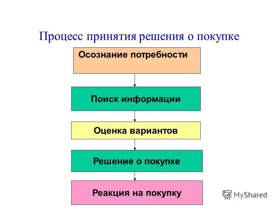 Процесс принятия решения о покупке Поиск информации Оценка вариантов Решение о покупке Реакция на покупку Осознание потребности