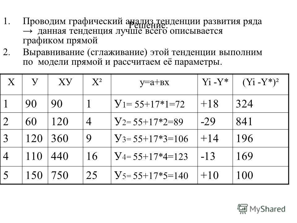 Решение: 1.Проводим графический анализ тенденции развития ряда данная тенденция лучше всего описывается графиком прямой 2.Выравнивание (сглаживание) этой тенденции выполним по модели прямой и рассчитаем её параметры. ХУХУХ²Х²у=а+вхYi -Y*(Yi -Y*)² 190