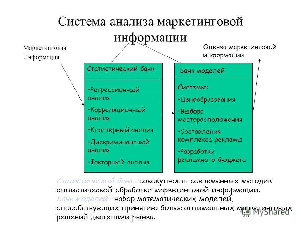 Система анализа маркетинговой информации Маркетинговая Информация Статистический банк Регрессионный анализ Корреляционный анализ Кластерный анализ Дискриминантный анализ Факторный анализ Банк моделей Системы: Ценообразования Выбора месторасположения