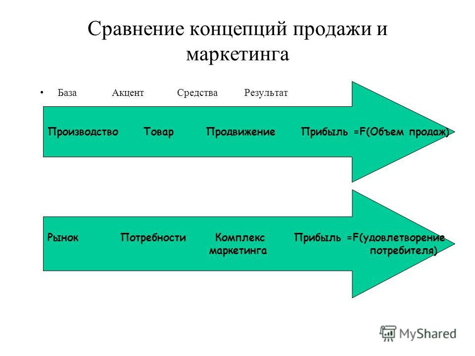 Сравнение концепций продажи и маркетинга База Акцент Средства Результат Производство Товар Продвижение Прибыль =F(Объем продаж ) Рынок Потребности Комплекс Прибыль =F(удовлетворение маркетинга потребителя )