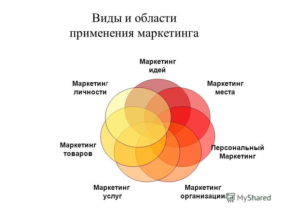 Виды и области применения маркетинга Маркетинг идей Маркетинг места Персональный Маркетинг организации Маркетинг услуг Маркетинг товаров Маркетинг личности