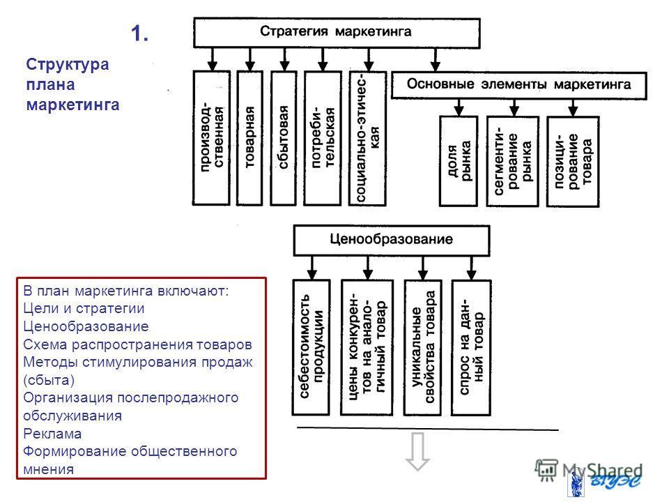 Структура плана маркетинга 1. В план маркетинга включают: Цели и стратегии Ценообразование Схема распространения товаров Методы стимулирования продаж (сбыта) Организация послепродажного обслуживания Реклама Формирование общественного мнения